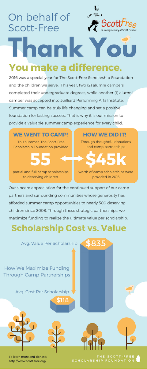 scott-free_infographic